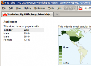 My Little Pony: Friendship is Magic Demographic Data